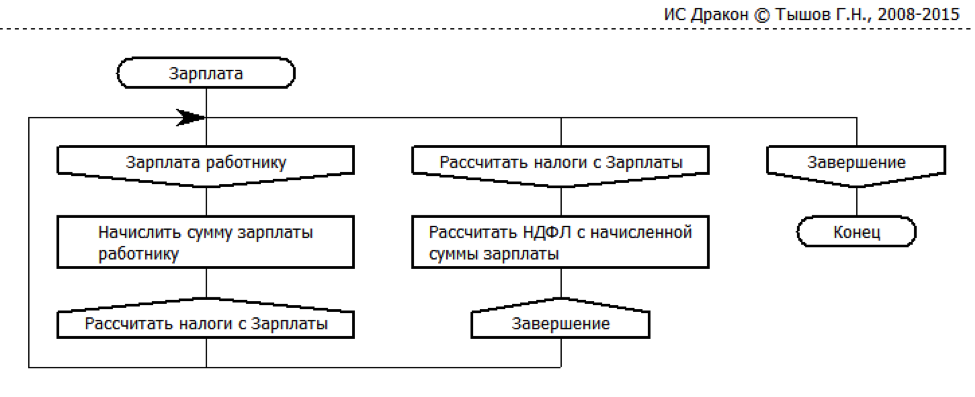 и Пенсионный Фонд РФ.