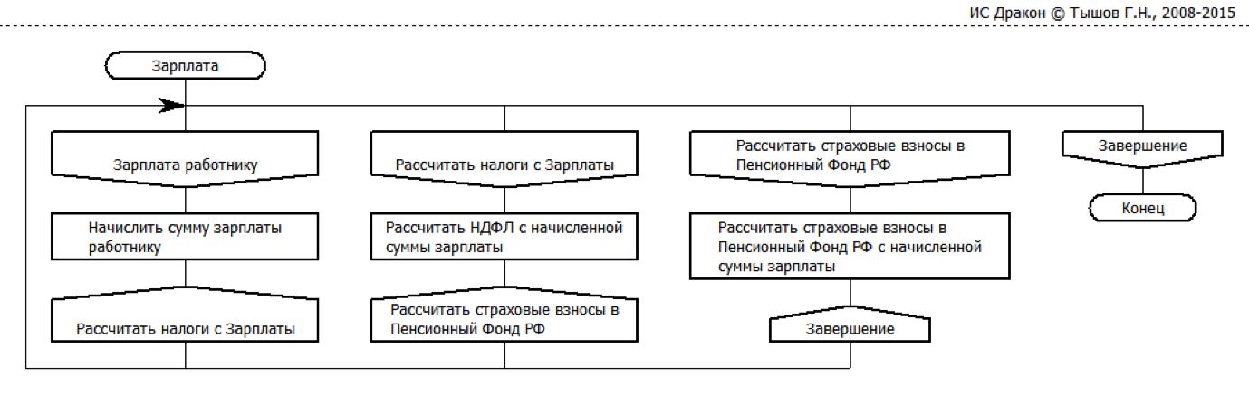 Но кроме Пенсионного Фонда РФ