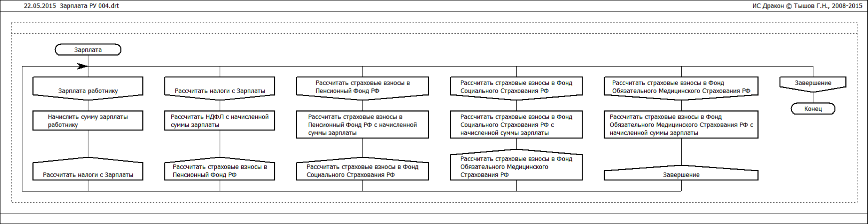 Структура фонда заработной платы схема